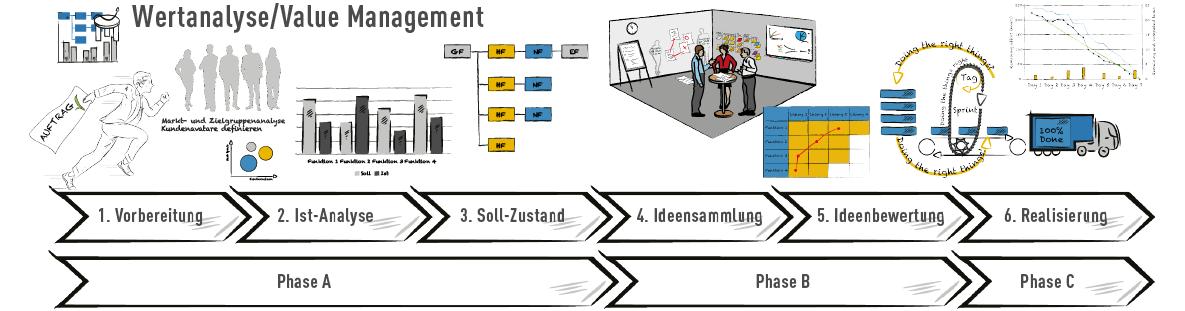 Wertanalyse Phasen