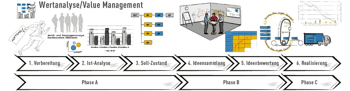 Wertanalysephasen